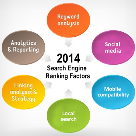 2014 Search Engine Ranking Factors